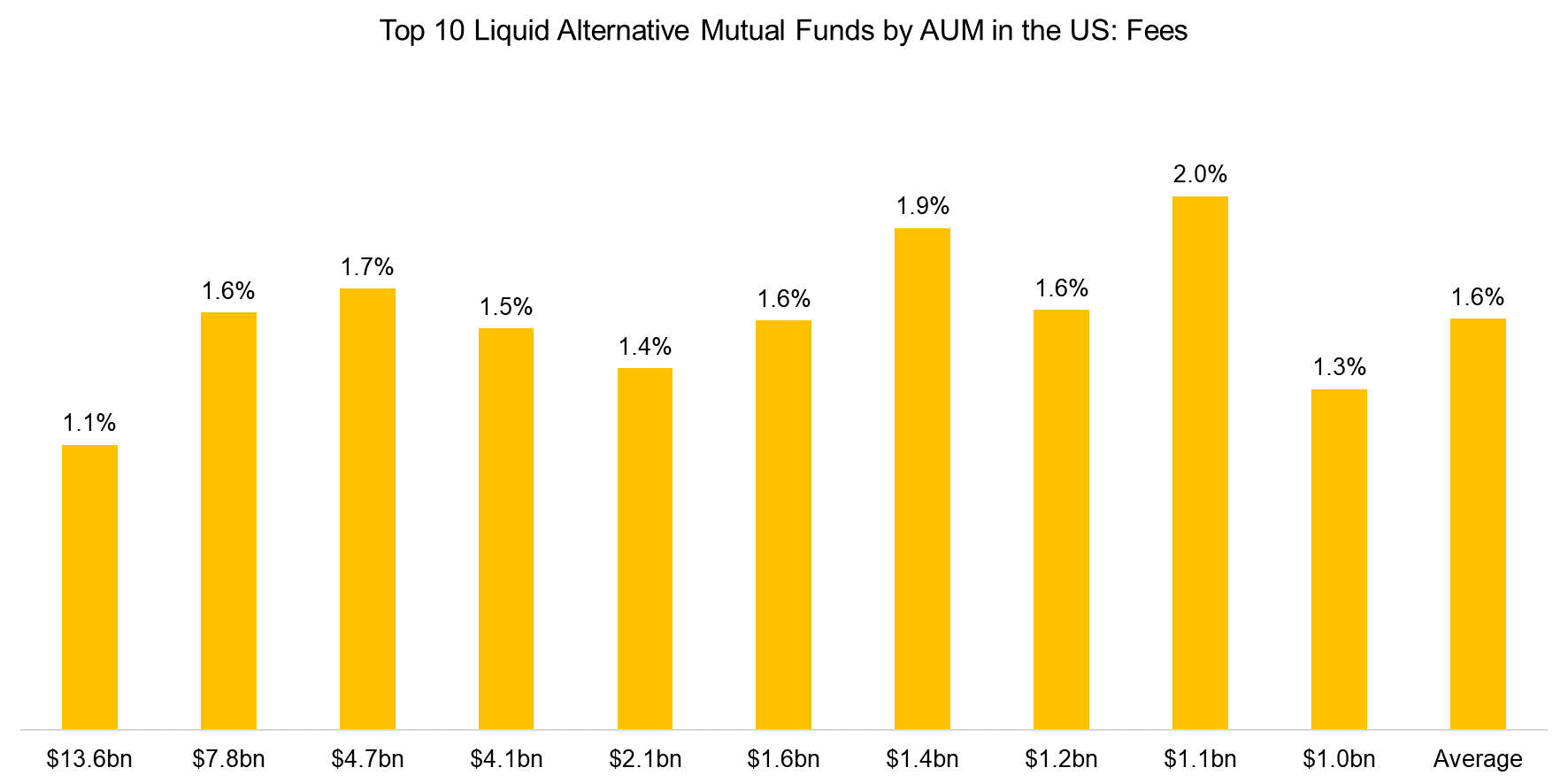 Top 10 Liquid Alternative Mutual Funds by AUM in the US Fees