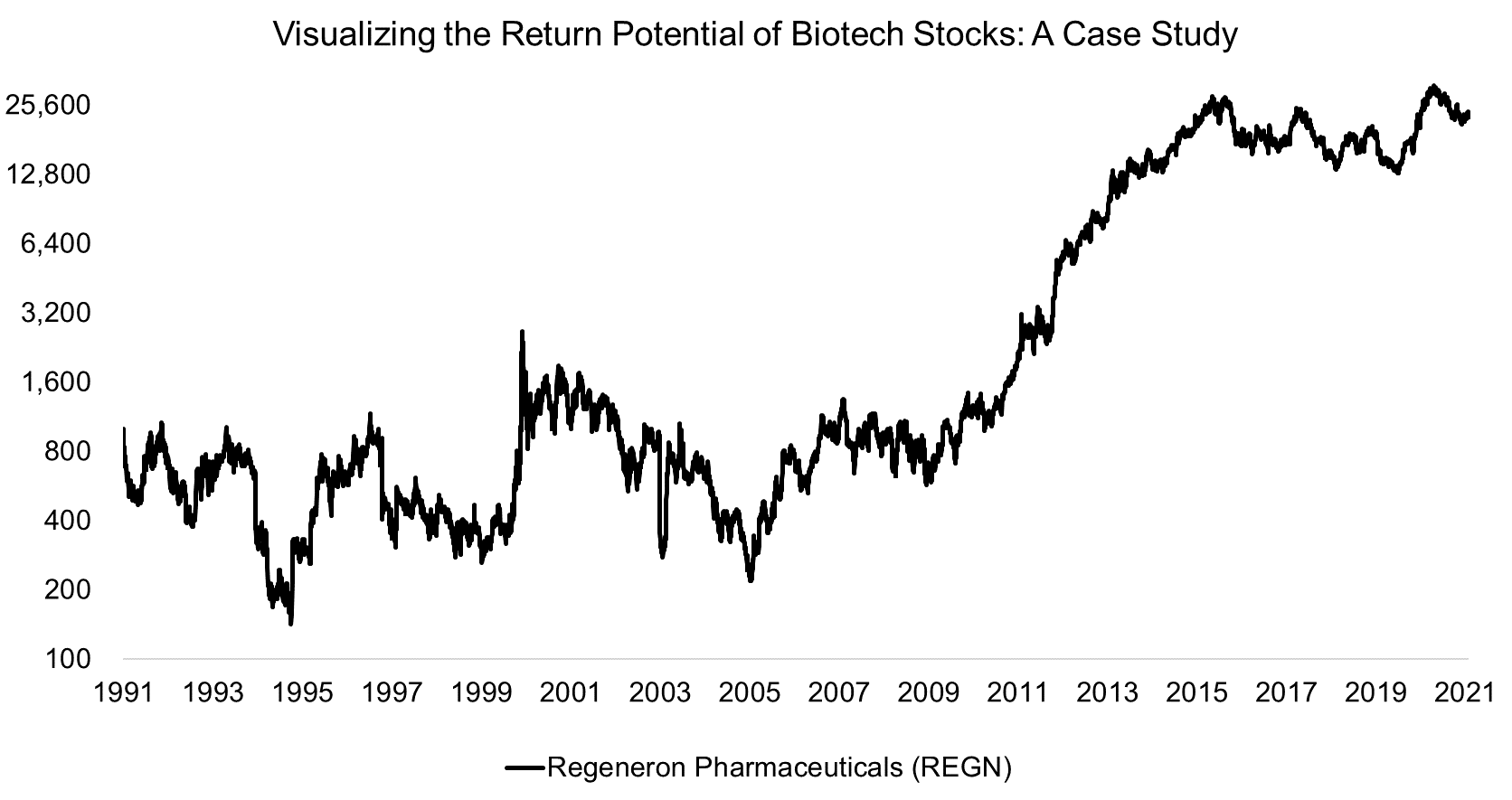 Visualizing the Return Potential of Biotech Stocks A Case Study