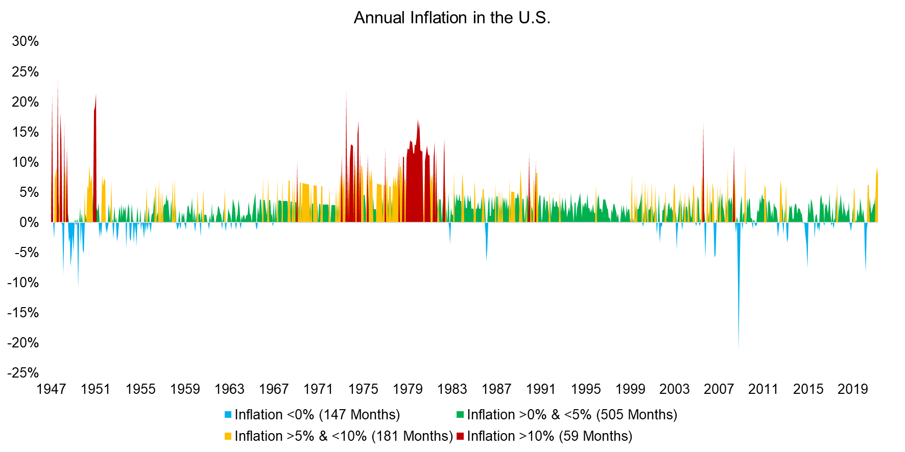 Annual Inflation in the U.S.