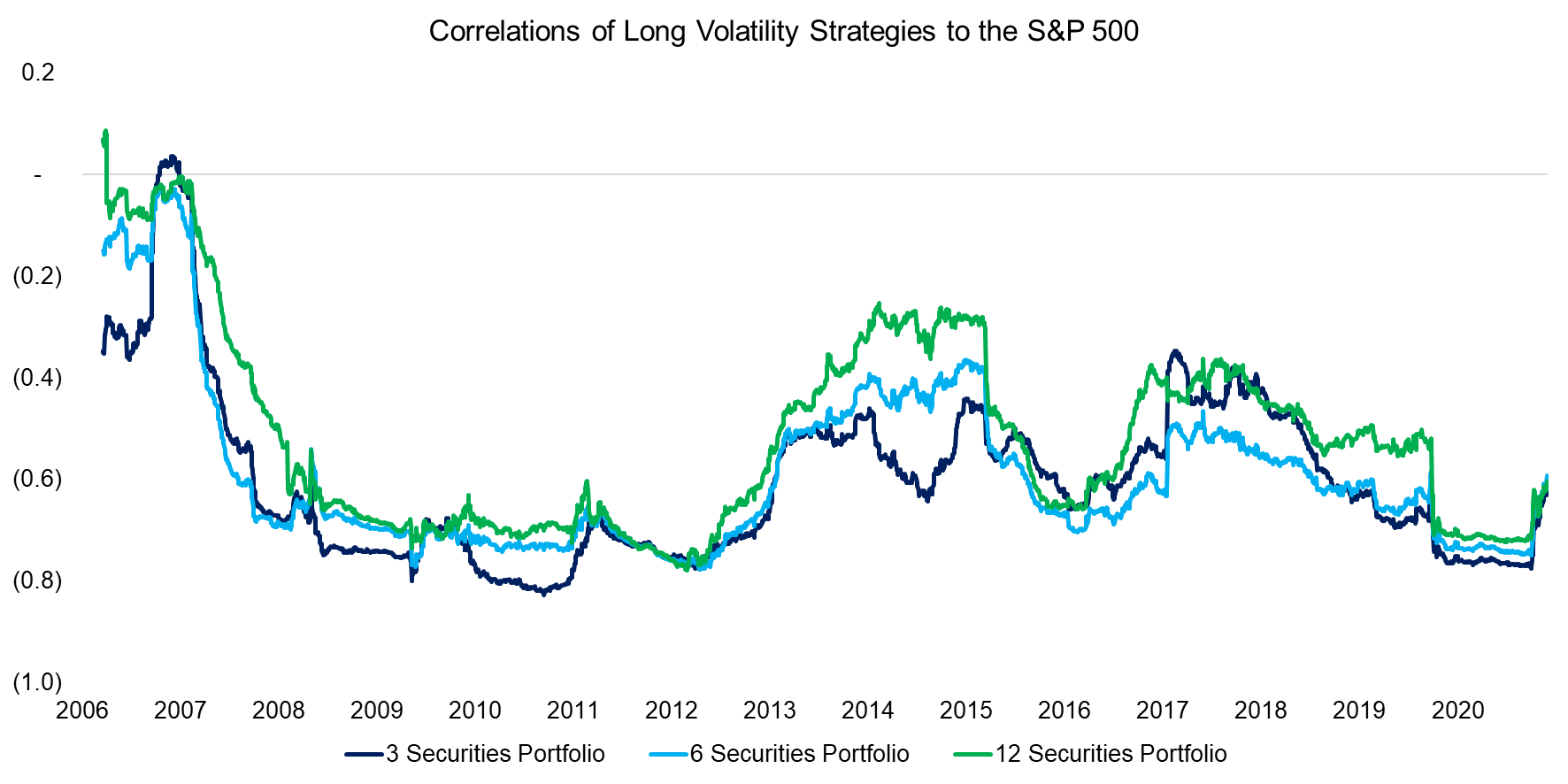 Correlations of Long Volatility Strategies to the S&P 500