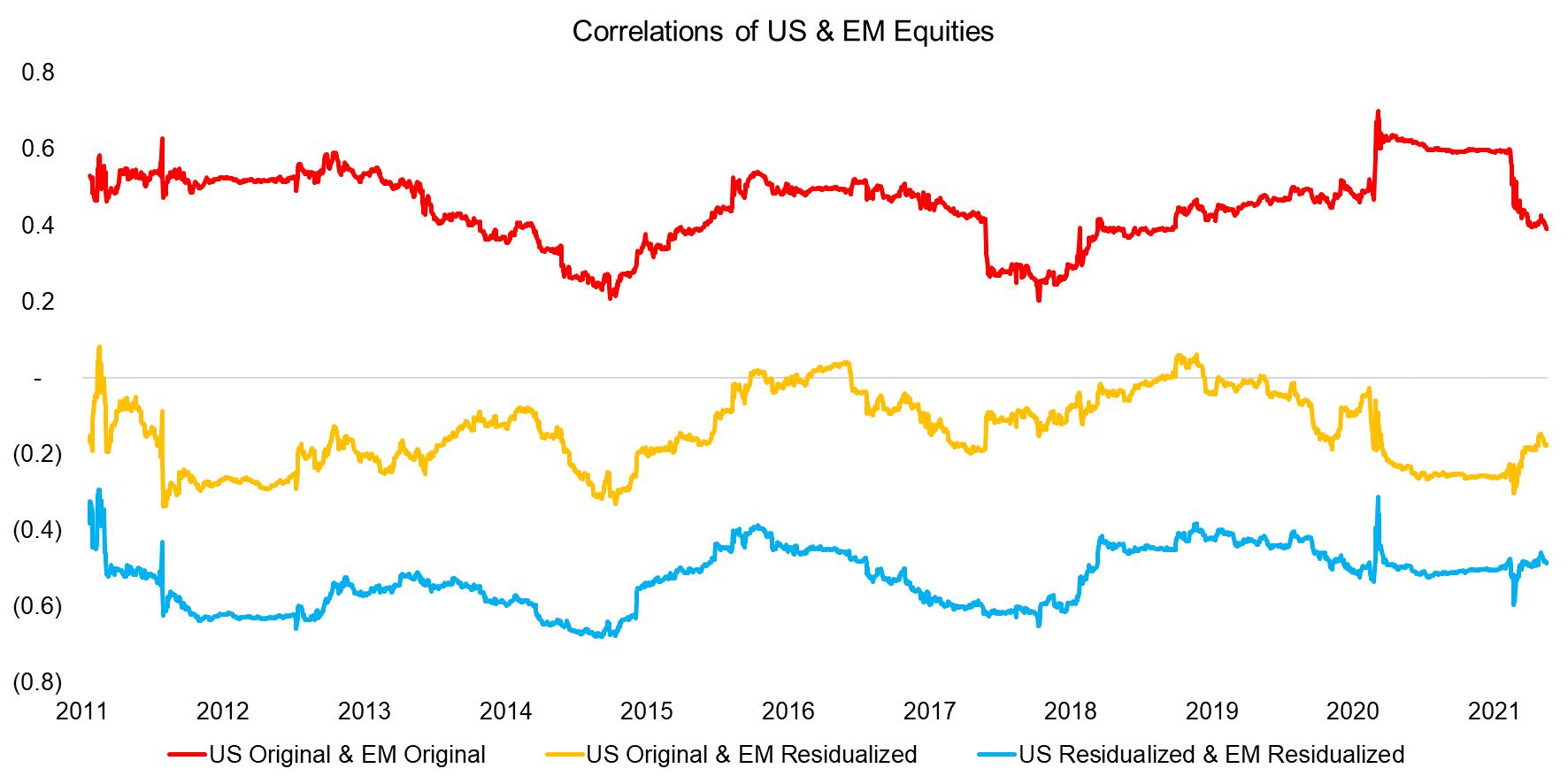 Correlations of US & EM Equities