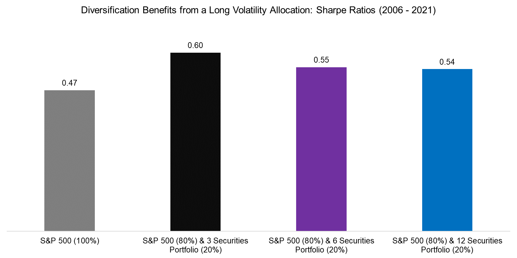 Diversification Benefits from a Long Volatility Allocation Sharpe Ratios (2006 - 2021)