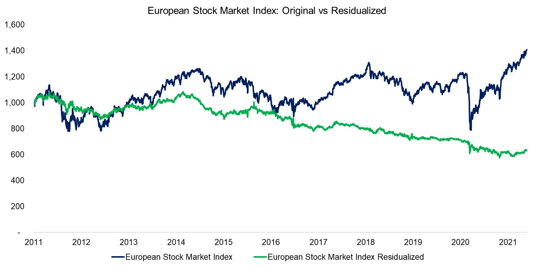 European Stock Market Index Original vs Residualized