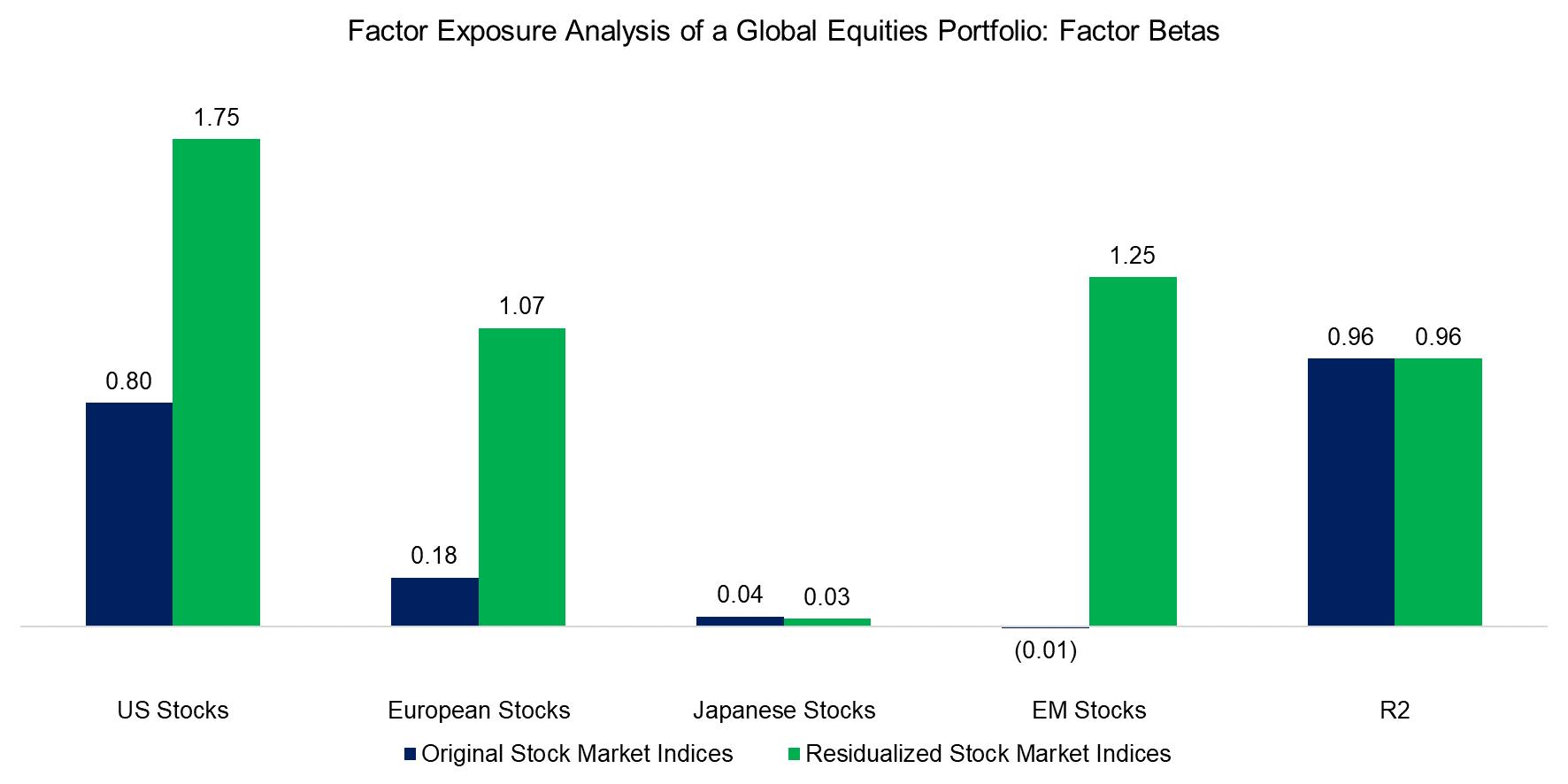 Factor Exposure Analysis of a Global Equities Portfolio Factor Betas