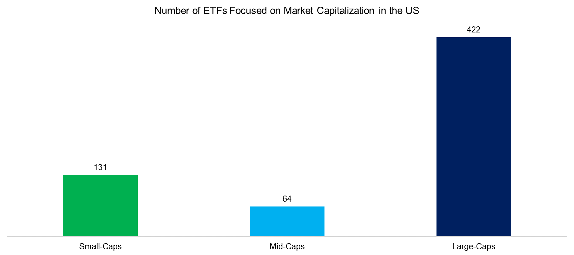 Number of ETFs Focused on Market Capitalization in the US