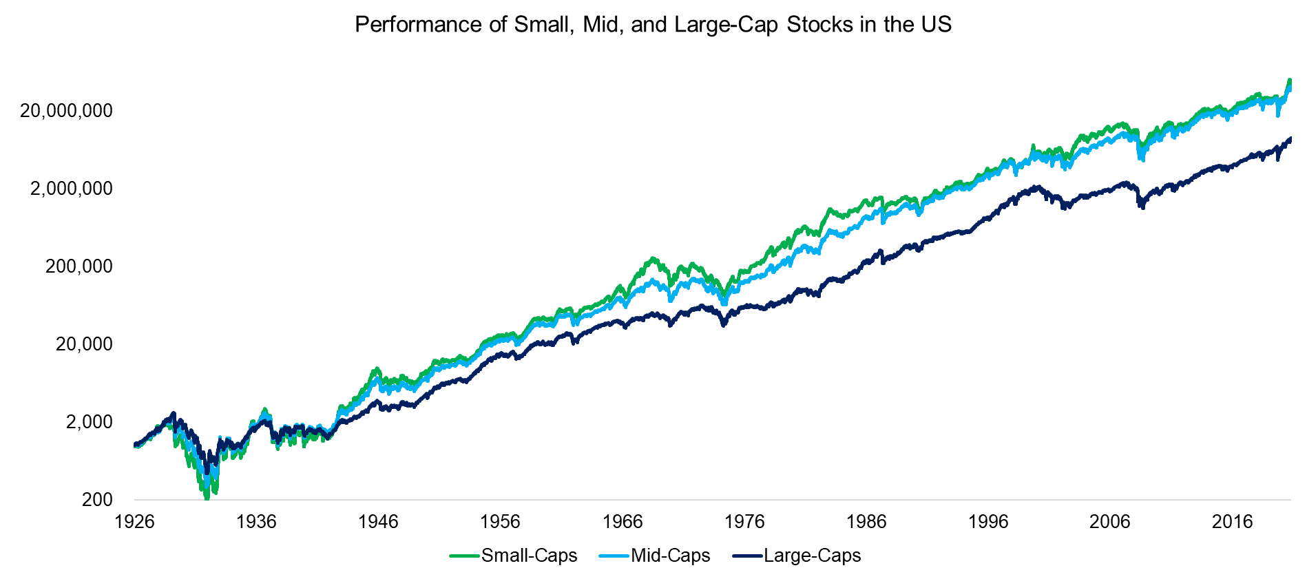 Performance of Small, Mid, and Large-Cap Stocks in the US