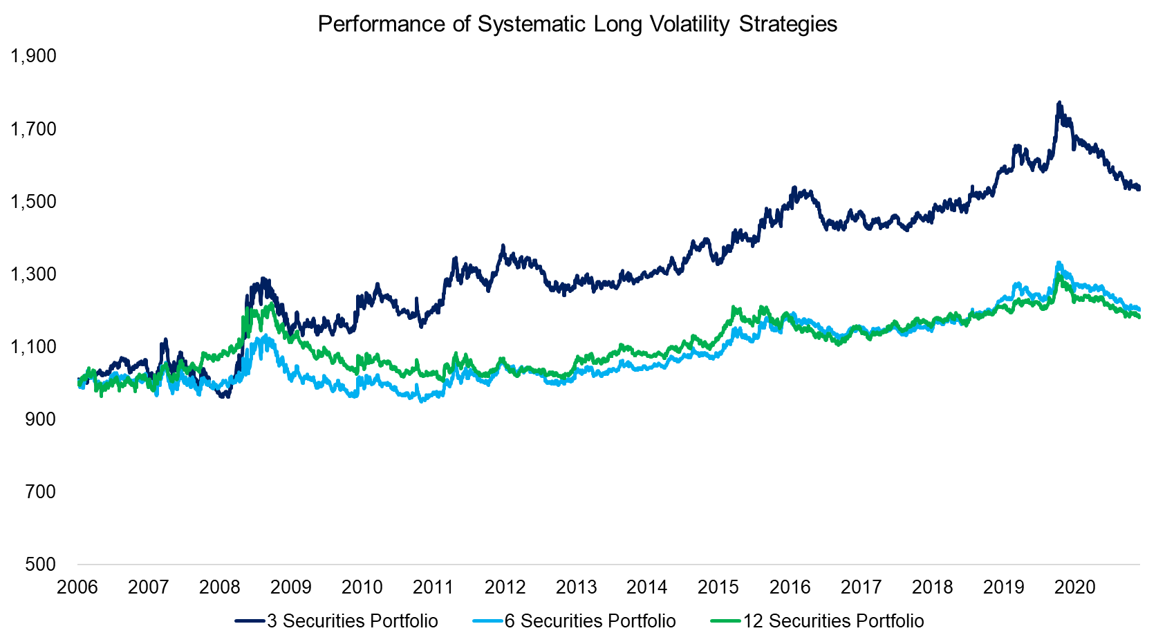 Performance of Systematic Long Volatility Strategies