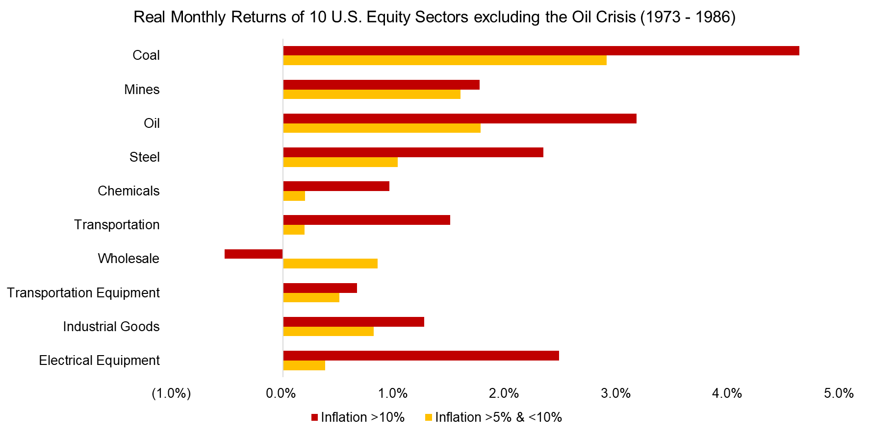 Real Monthly Returns of 10 U.S. Equity Sectors excluding the Oil Crisis (1973 - 1986)