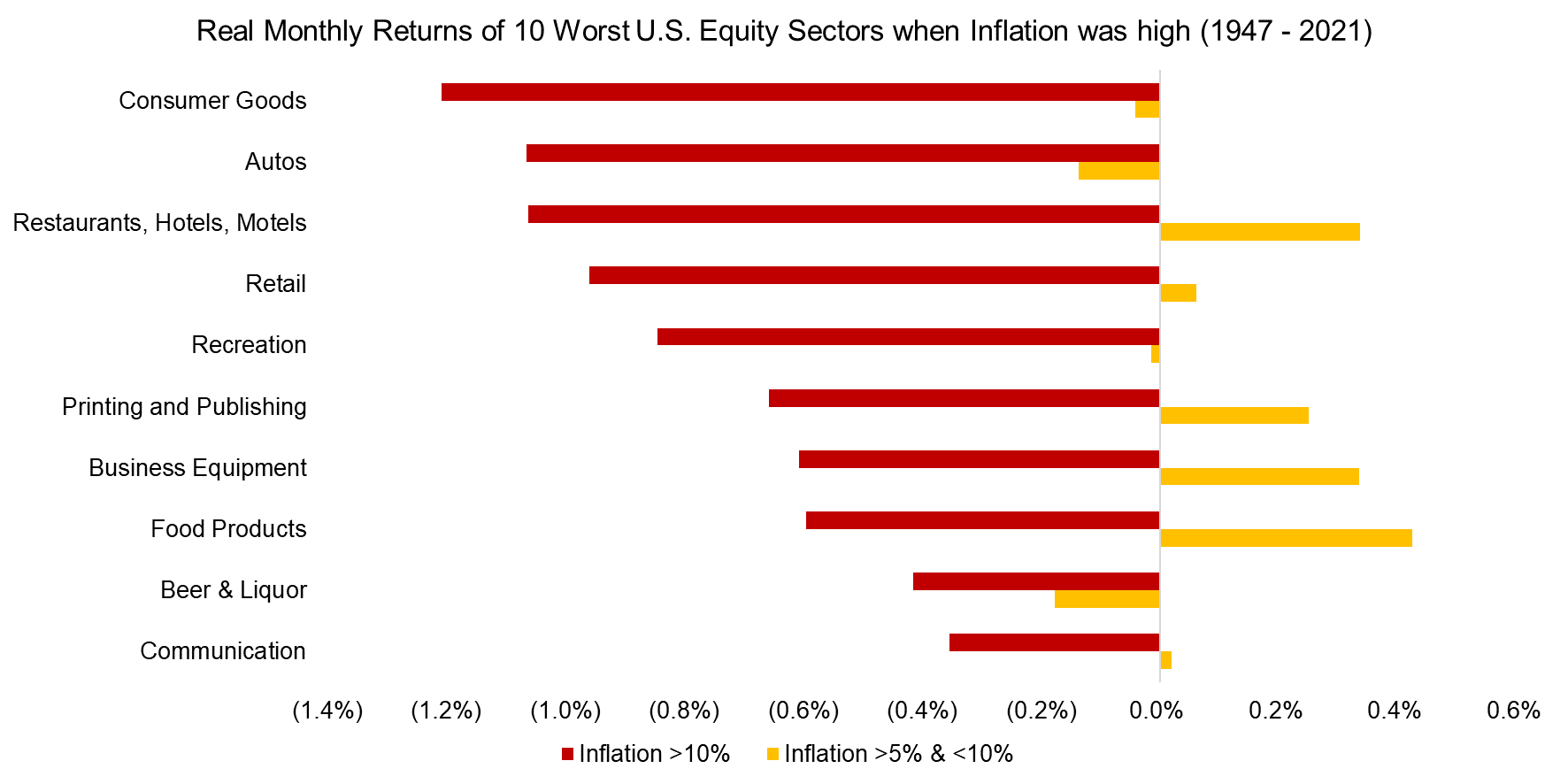 Real Monthly Returns of 10 Worst U.S. Equity Sectors when Inflation was high (1947 - 2021