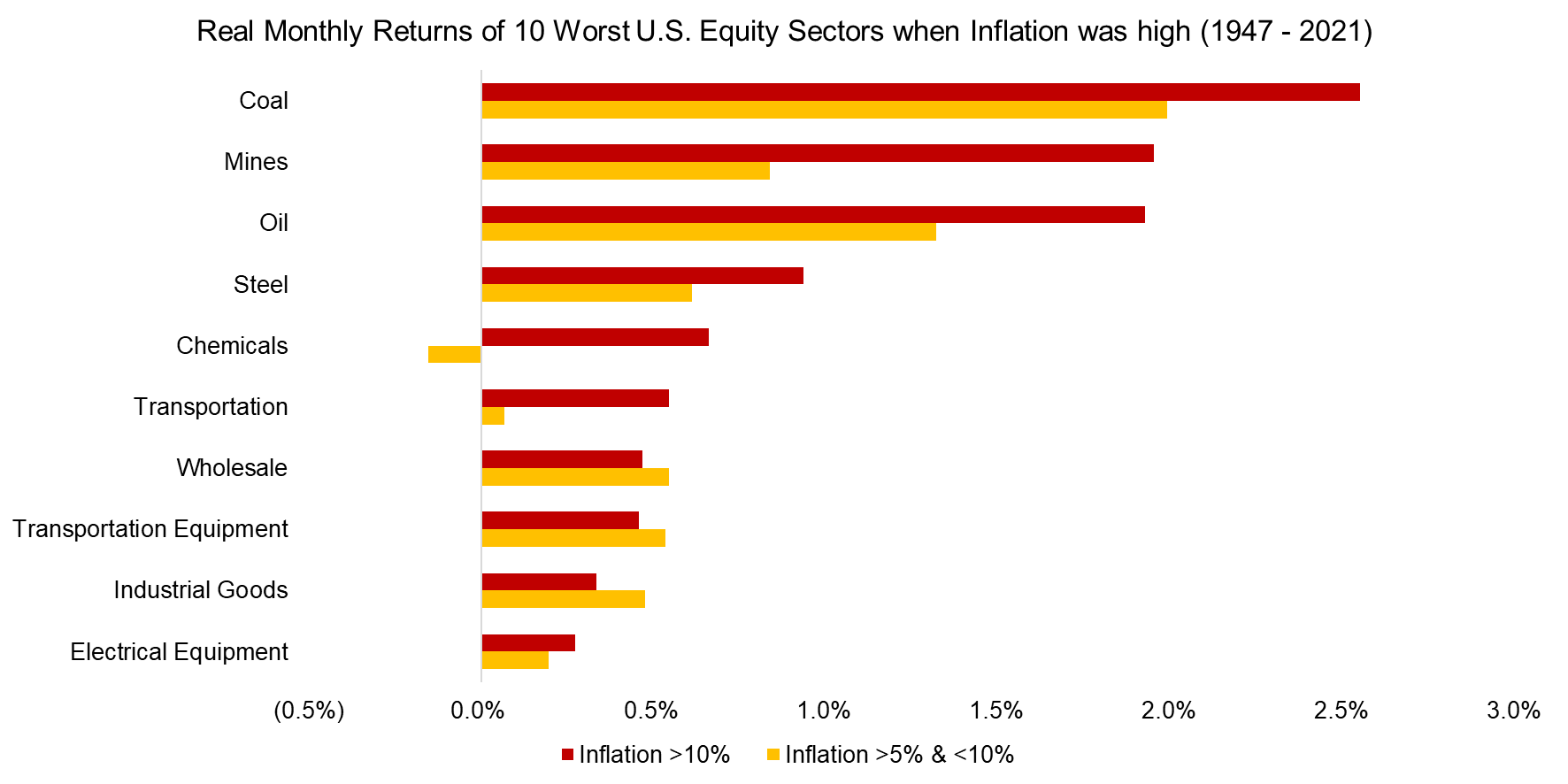 Real Monthly Returns of 10 Best U.S. Equity Sectors when Inflation was high (1947 - 2021)