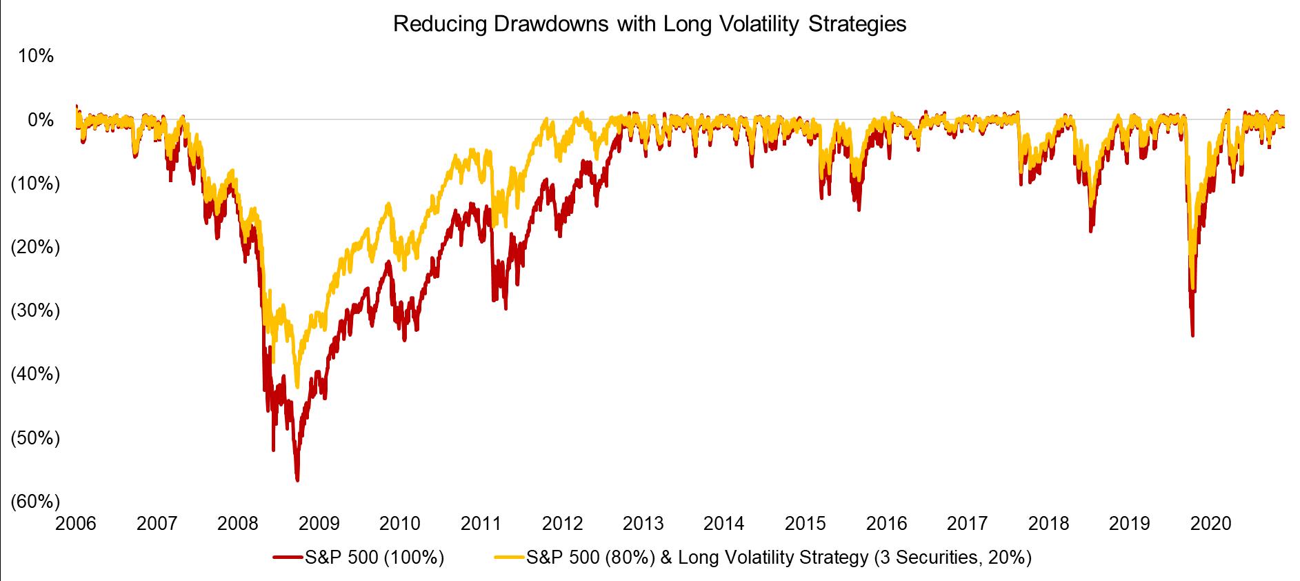Reducing Drawdowns with Long Volatility Strategies