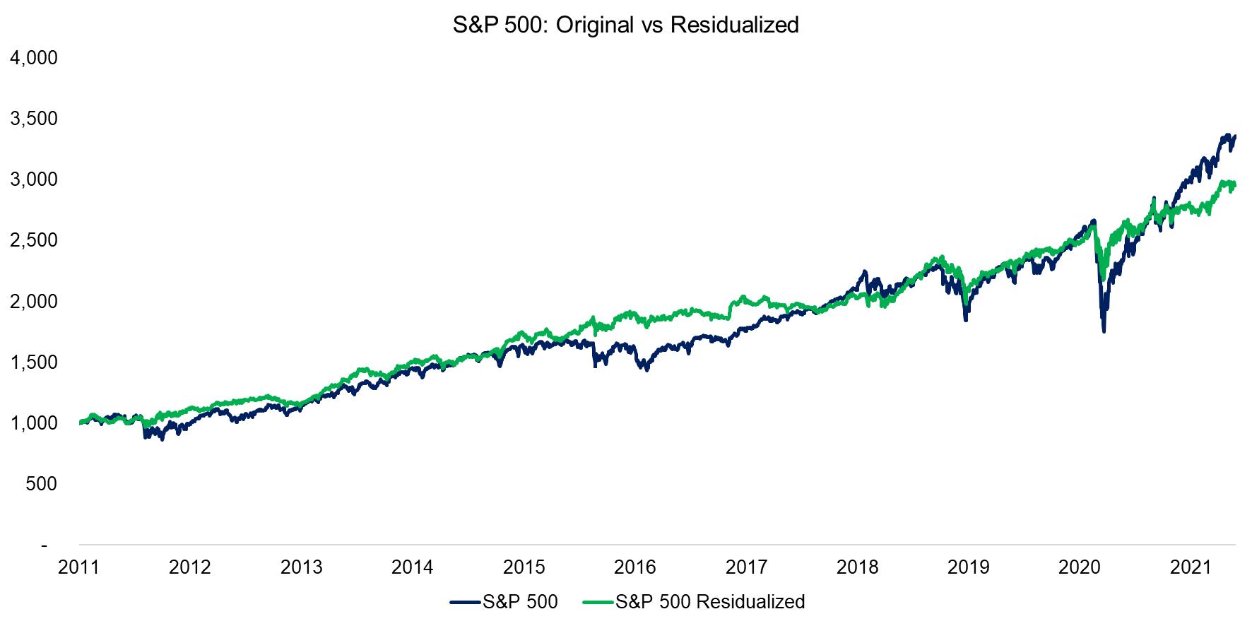 S&P 500 Original vs Residualized