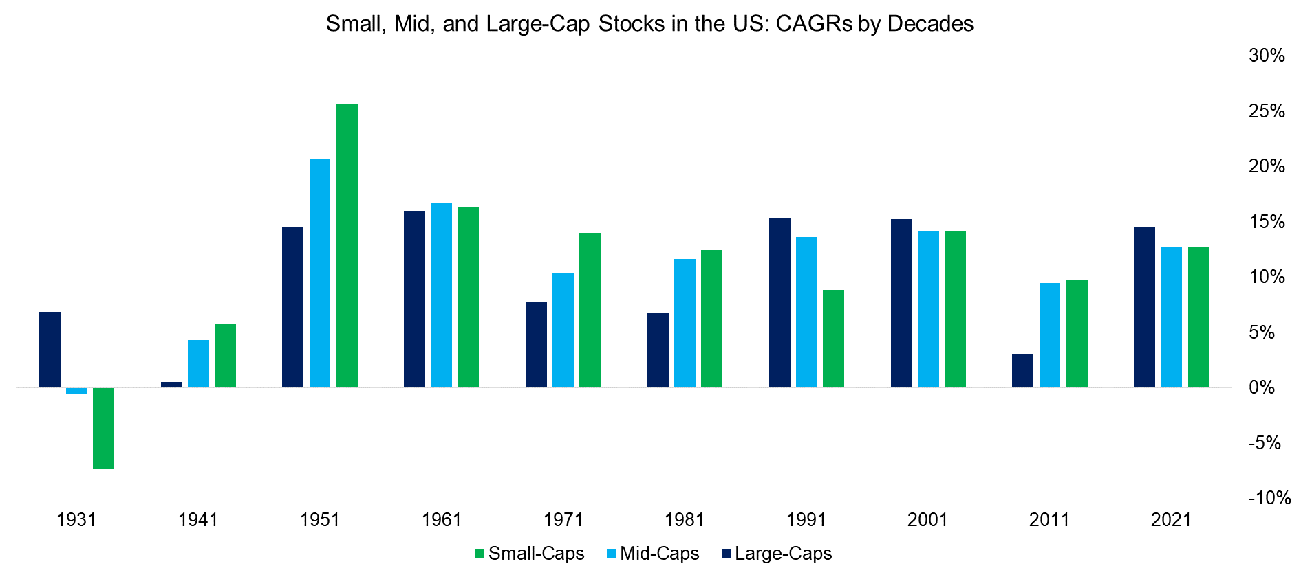 Small, Mid, and Large-Cap Stocks in the US CAGRs by Decades