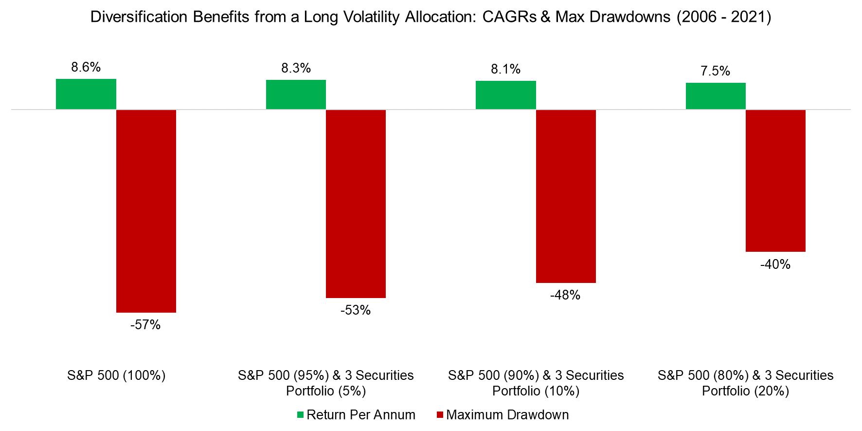 Diversification Benefits from a Long Volatility Allocation CAGRs & Max Drawdowns