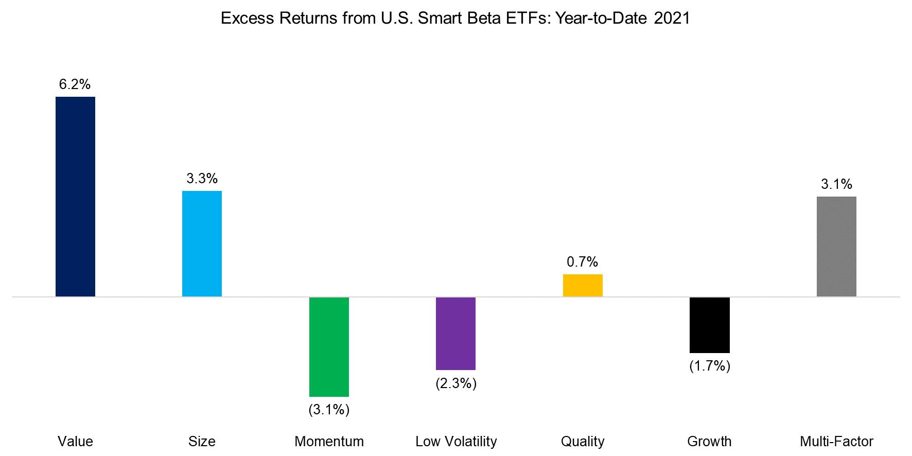 Excess Returns from US Smart Beta ETFs Year-to-Date 2021
