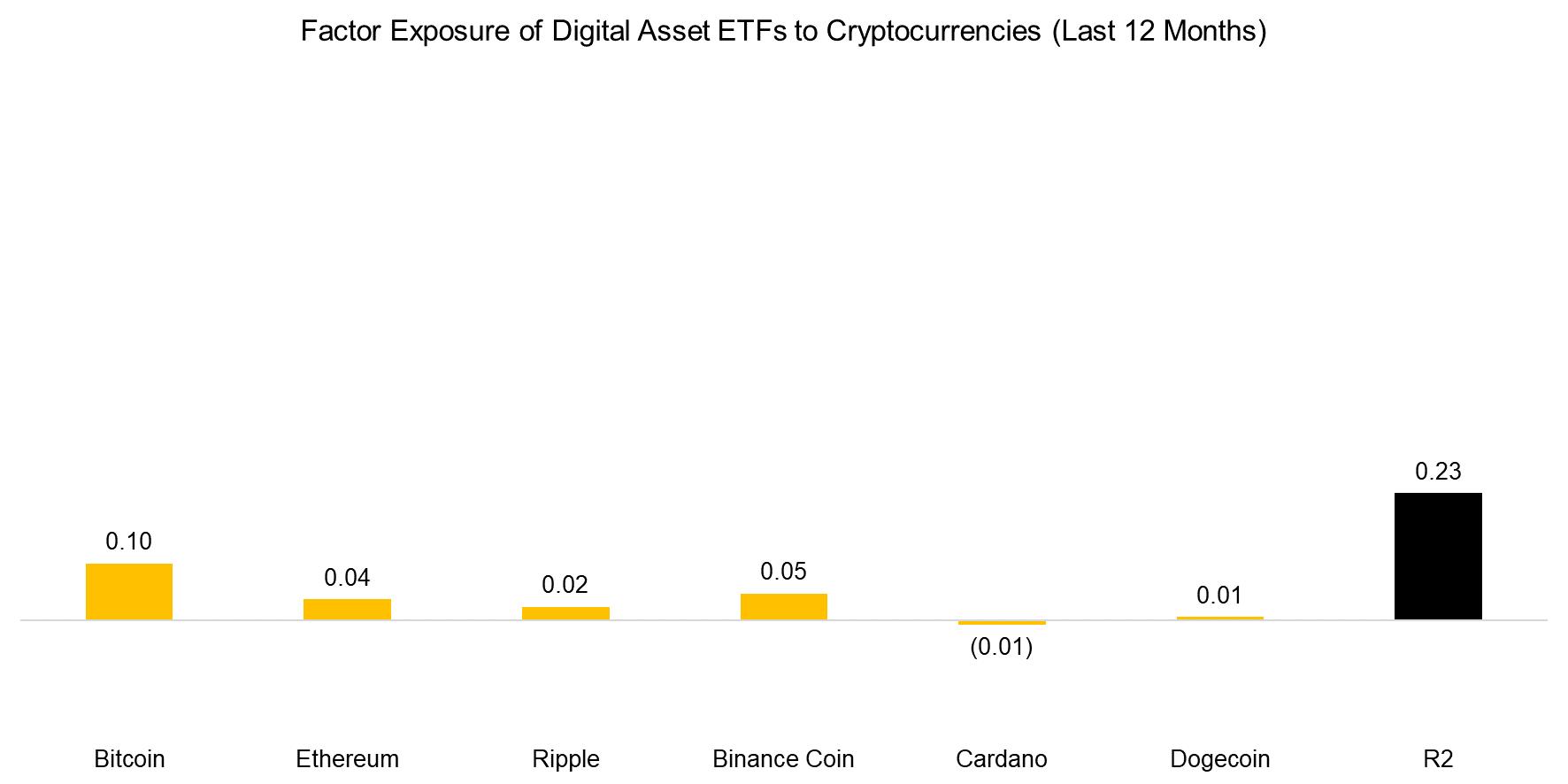 Factor Exposure of Digital Asset ETFs to Cryptocurrencies (Last 12 Months)
