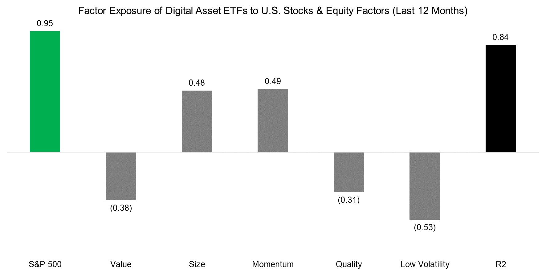 Factor Exposure of Digital Asset ETFs to U.S. Stocks & Equity Factors (Last 12 Months)