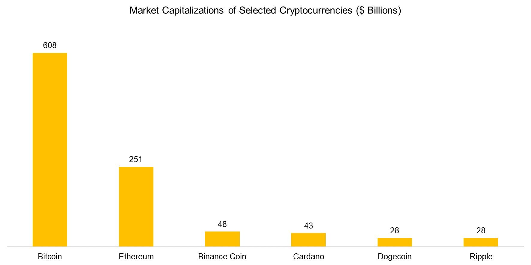Market Capitalizations of Selected Cryptocurrencies ($ Billions)