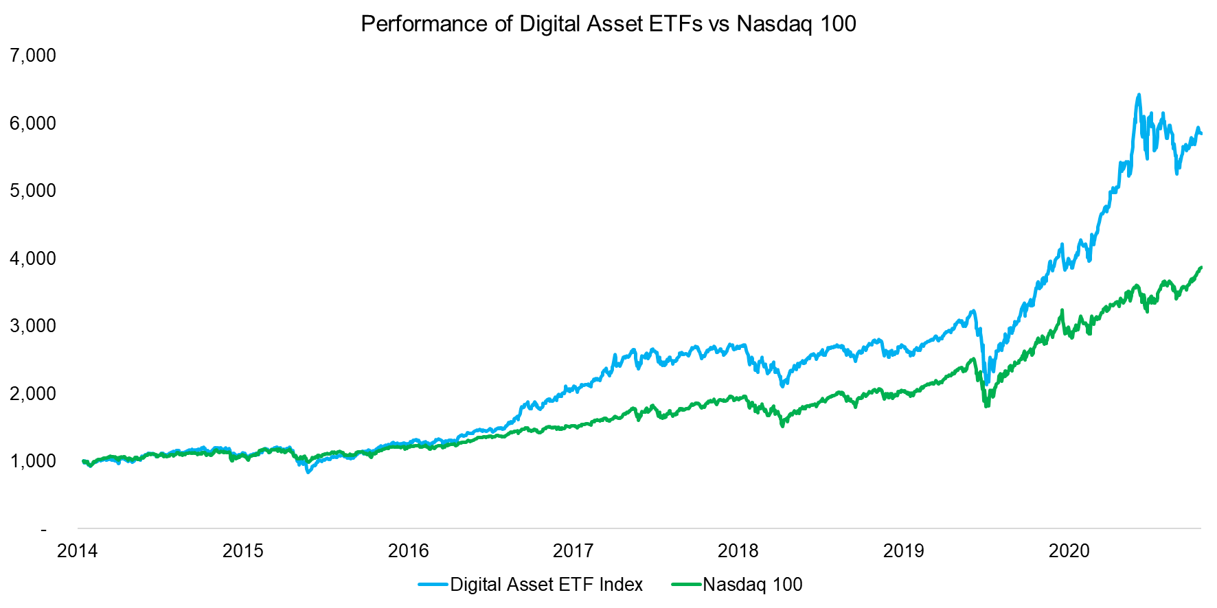Performance of Digital Asset ETFs vs Nasdaq 100