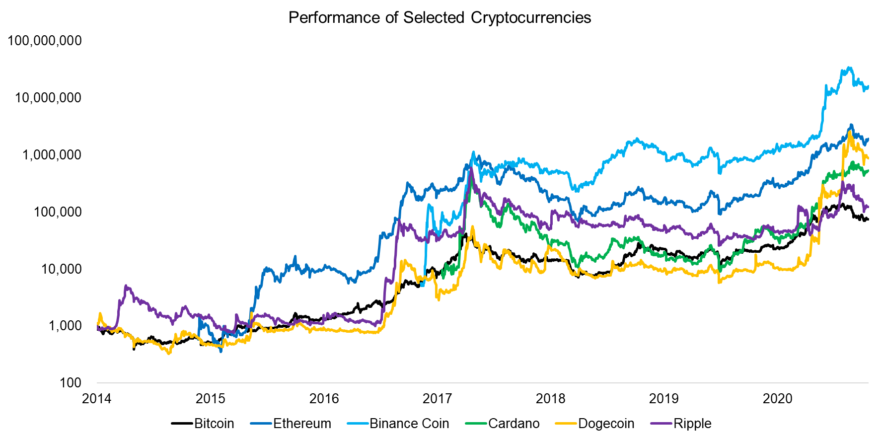 Performance of Selected Cryptocurrencies