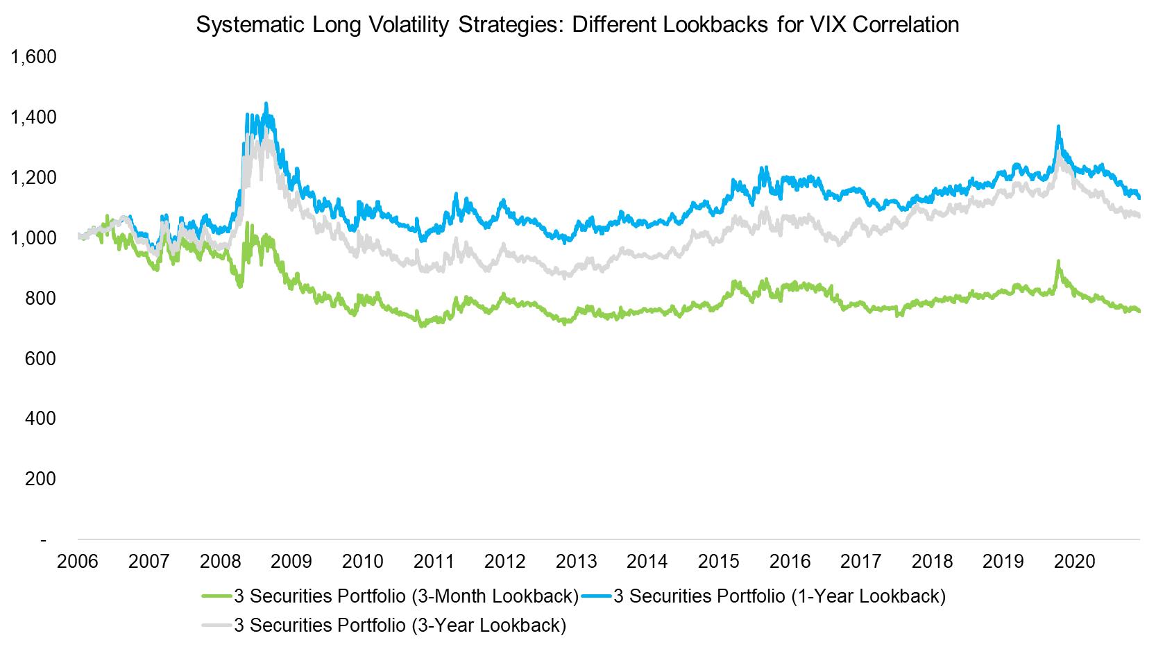 Systematic Long Volatility Strategies Different Lookbacks for VIX Correlation