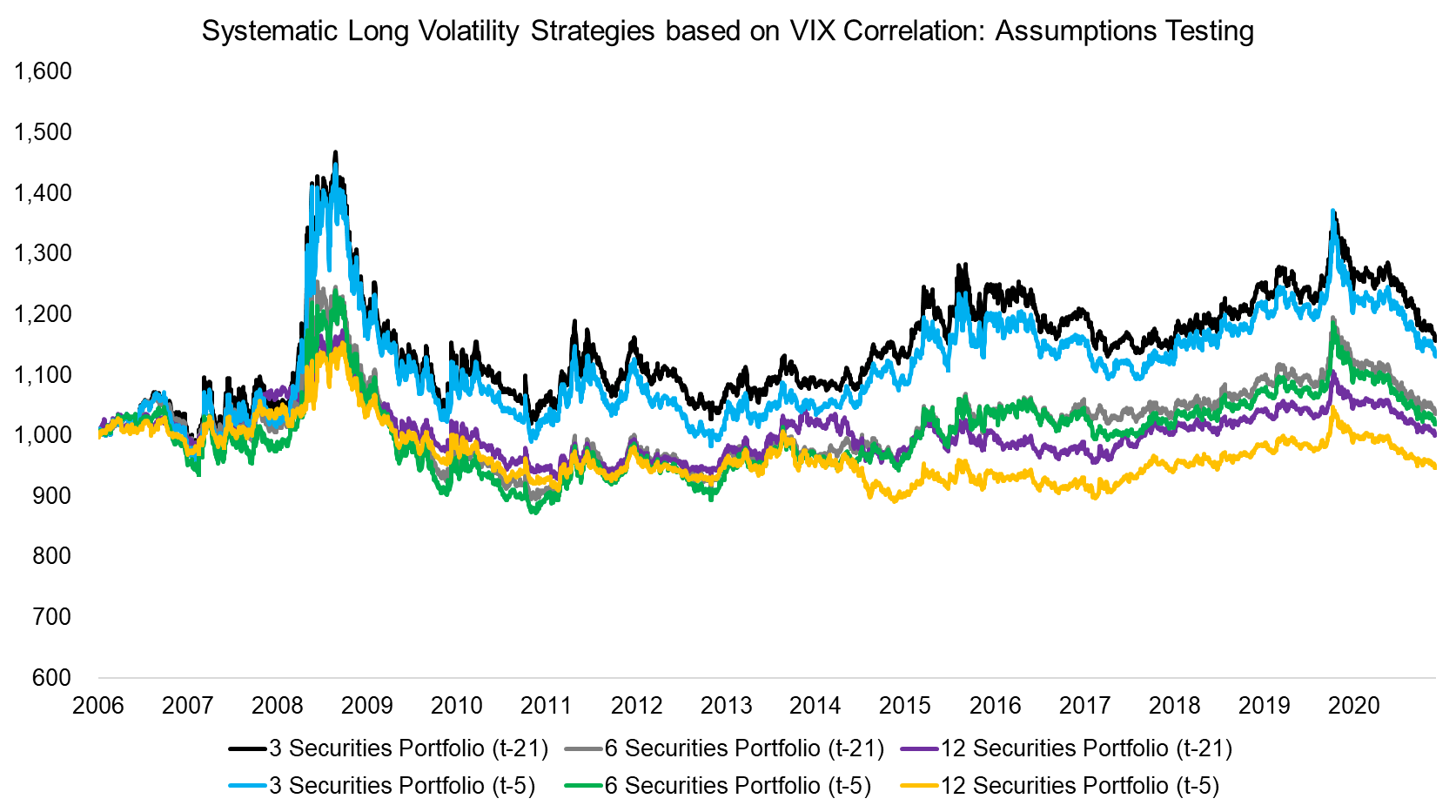 Systematic Long Volatility Strategies based on VIX Correlation Assumptions Testin