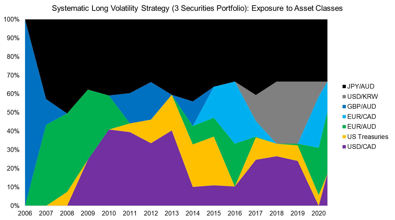 Systematic Long Volatility Strategy (3 Securities Portfolio) Exposure to Asset Cl