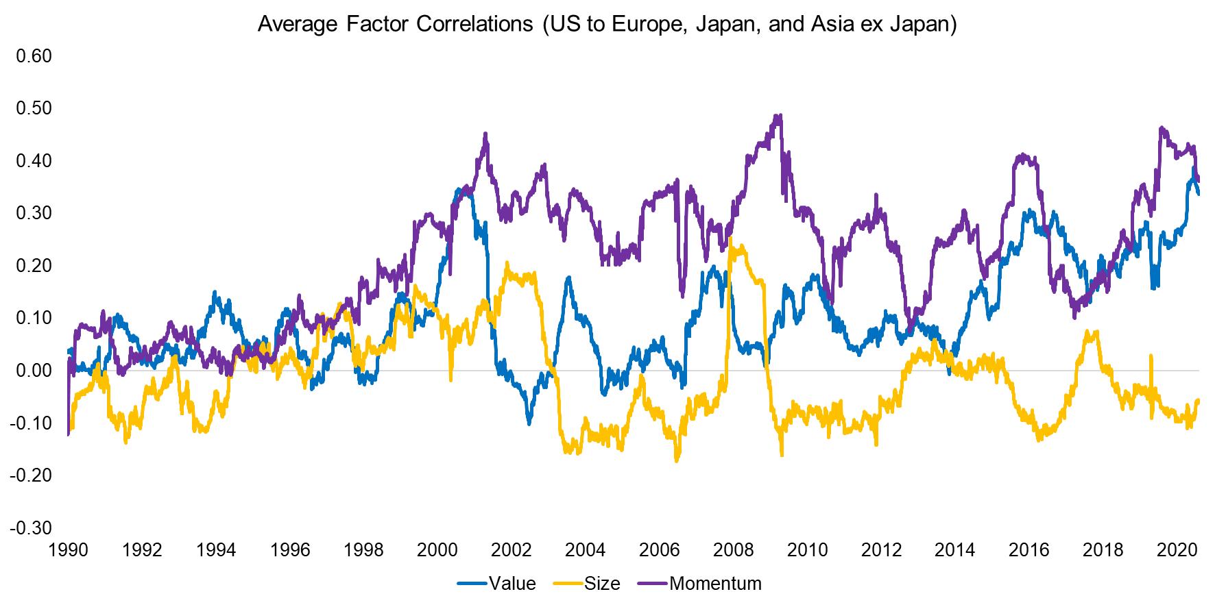 Average Factor Correlations across Markets (US, Europe, Japan, Asia ex Japan)