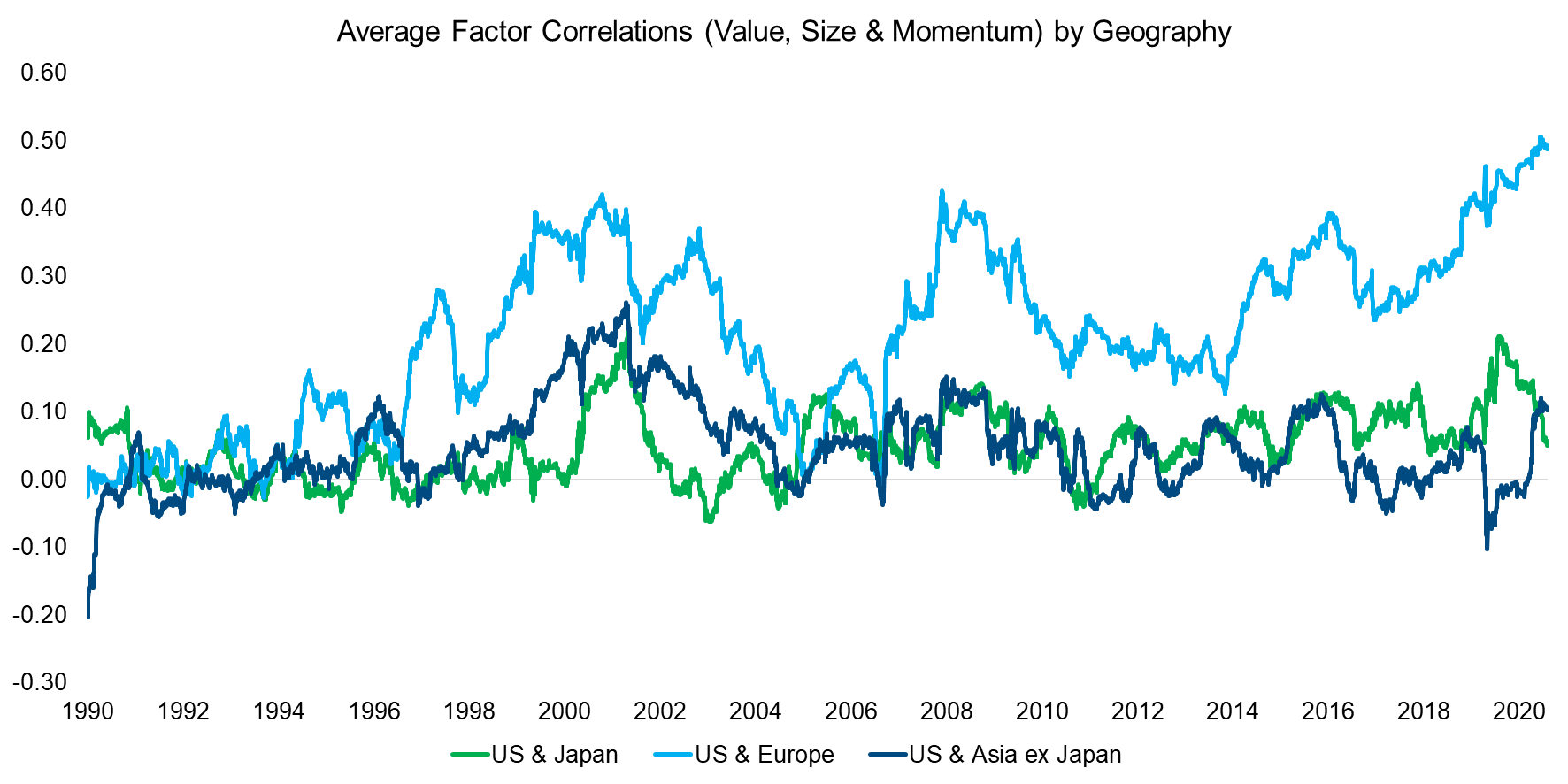 Average Factor Correlations (Value, Size & Momentum) by Geography