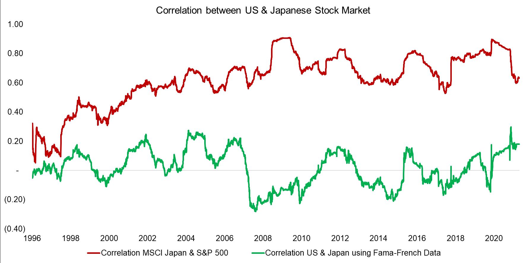 Correlation between US & Japanese Stock Market