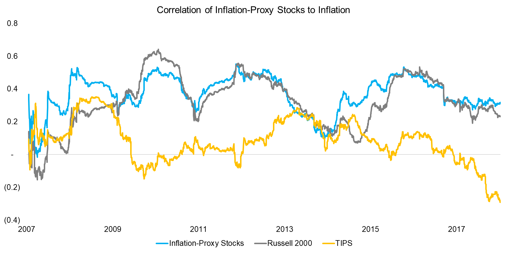 Correlation of Inflation-Proxy Stocks to Inflation