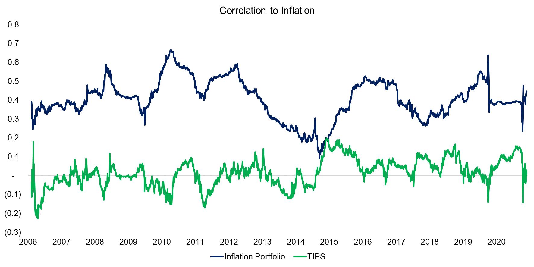 Correlation to Inflation