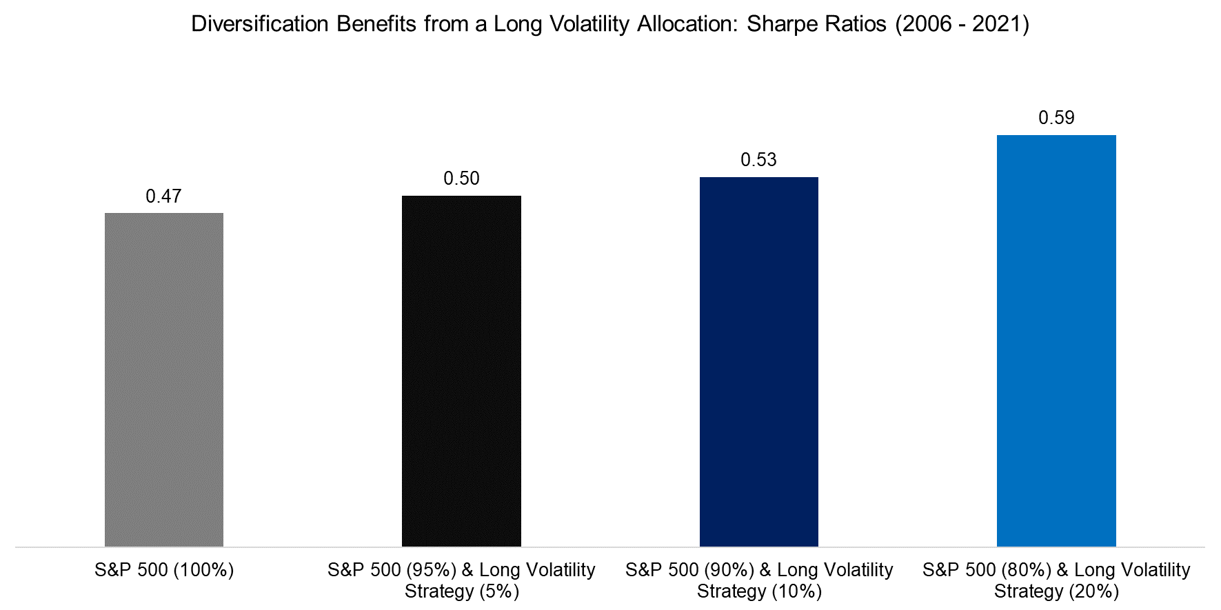 Diversification Benefits from a Long Volatility Allocation Sharpe Ratios (2006 - 2021