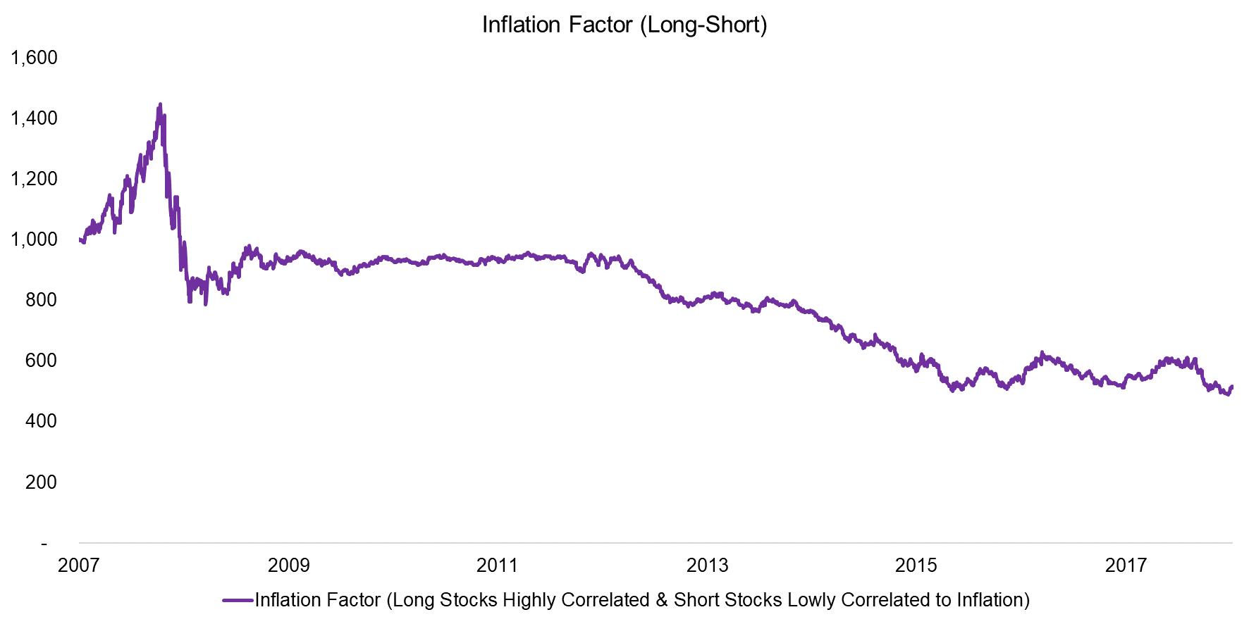Inflation Factor (Long-Short)