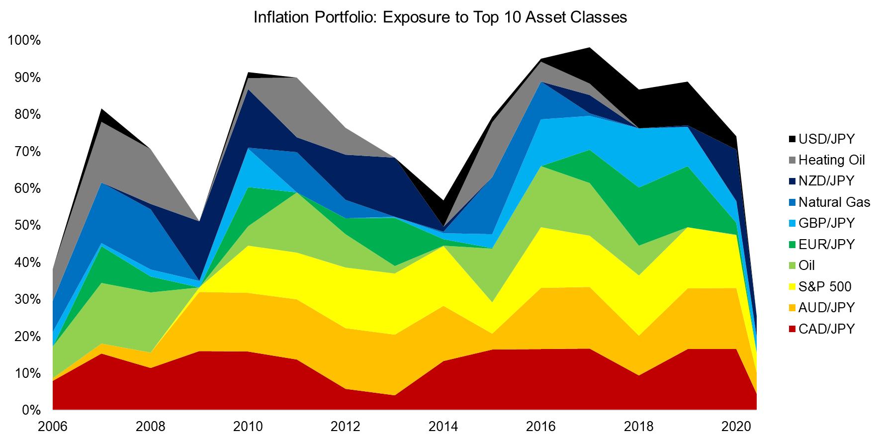 Inflation Portfolio Exposure to Top 10 Asset Classes