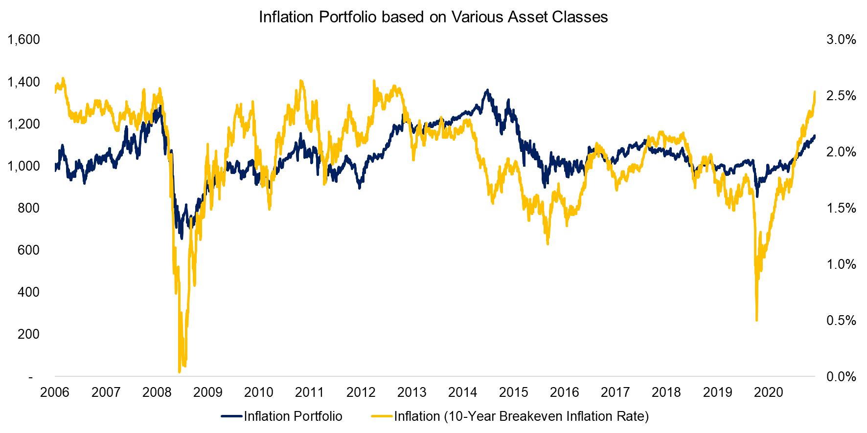 Inflation Portfolio based on Various Asset Classes