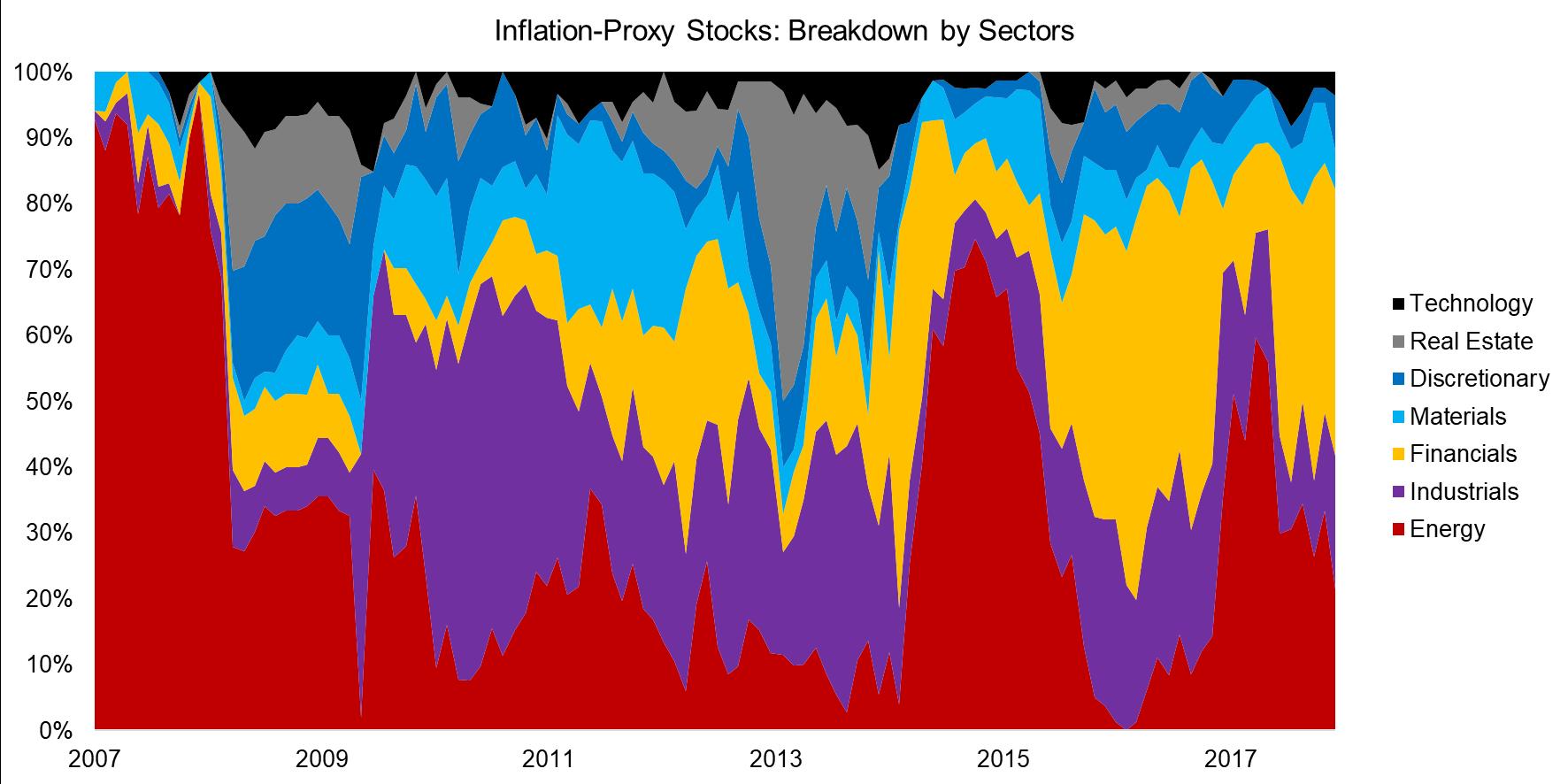 Inflation-Proxy Stocks Breakdown by Sectors