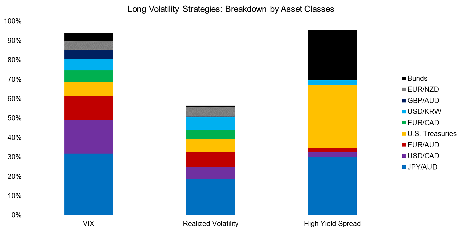 Long Volatility Strategies Breakdown by Asset Classes