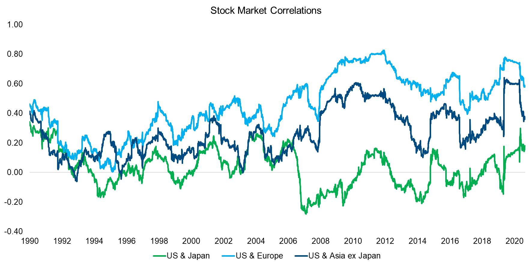 Stock Market Correlations