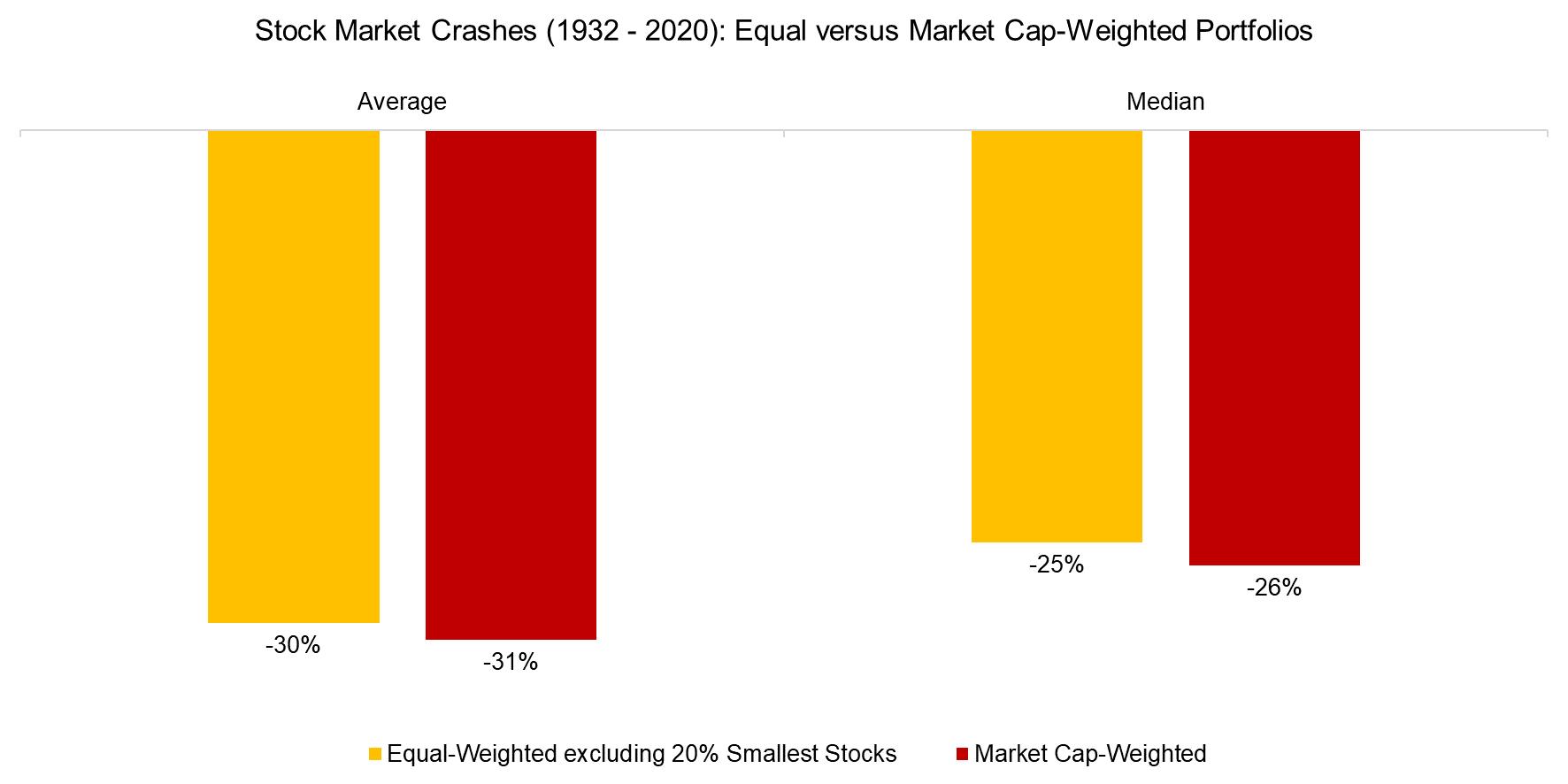 Stock Market Crashes (1932 - 2020) Equal versus Market Cap-Weighted Portfolios