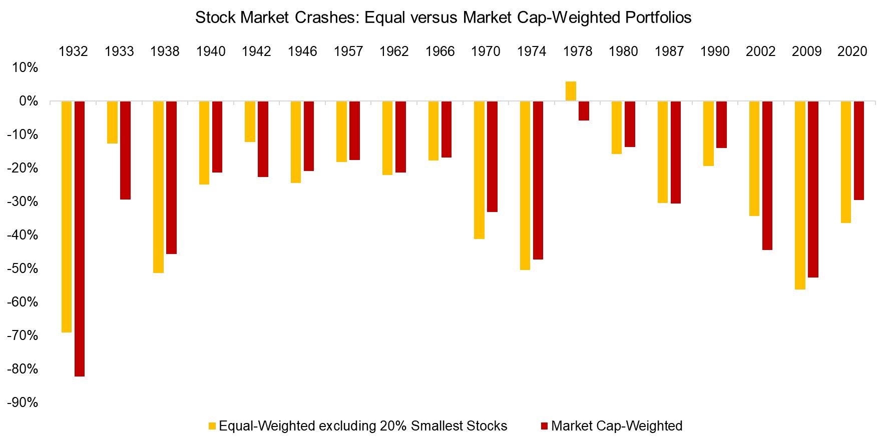 Stock Market Crashes Equal versus Market Cap-Weighted Portfolios