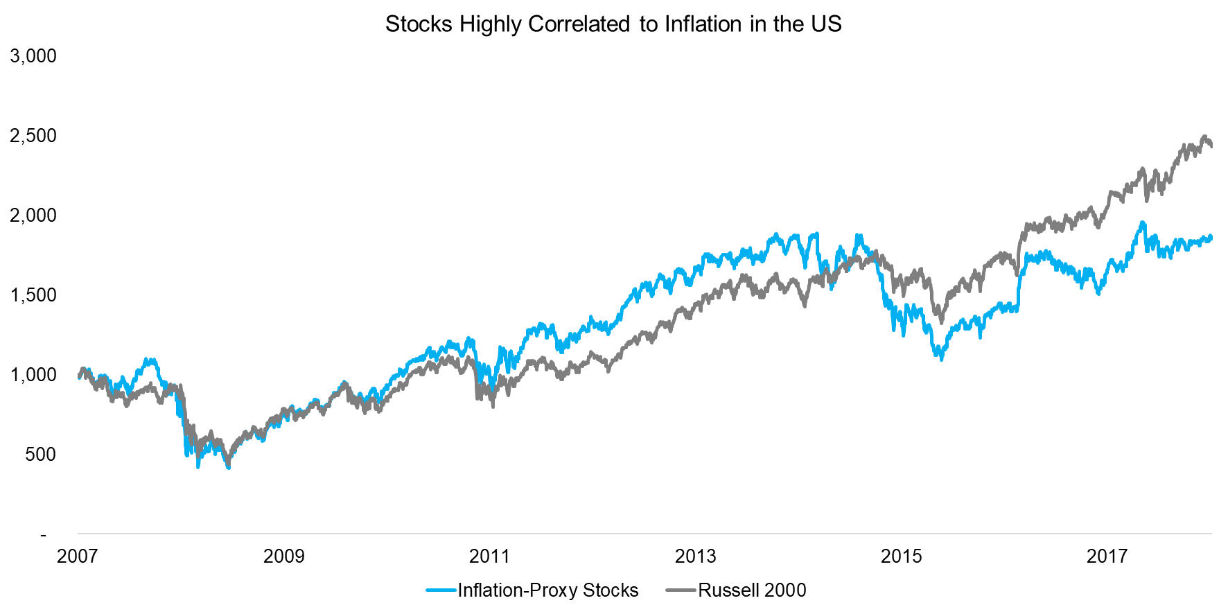Stocks Highly Correlated to Inflation in the US