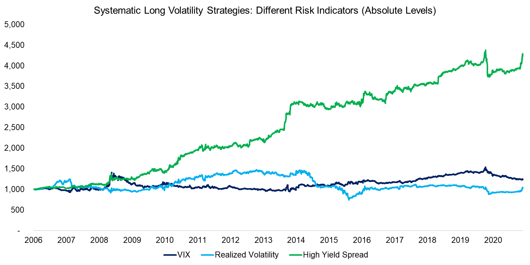 Systematic Long Volatility Strategies Different Risk Indicators (Absolute Levels)