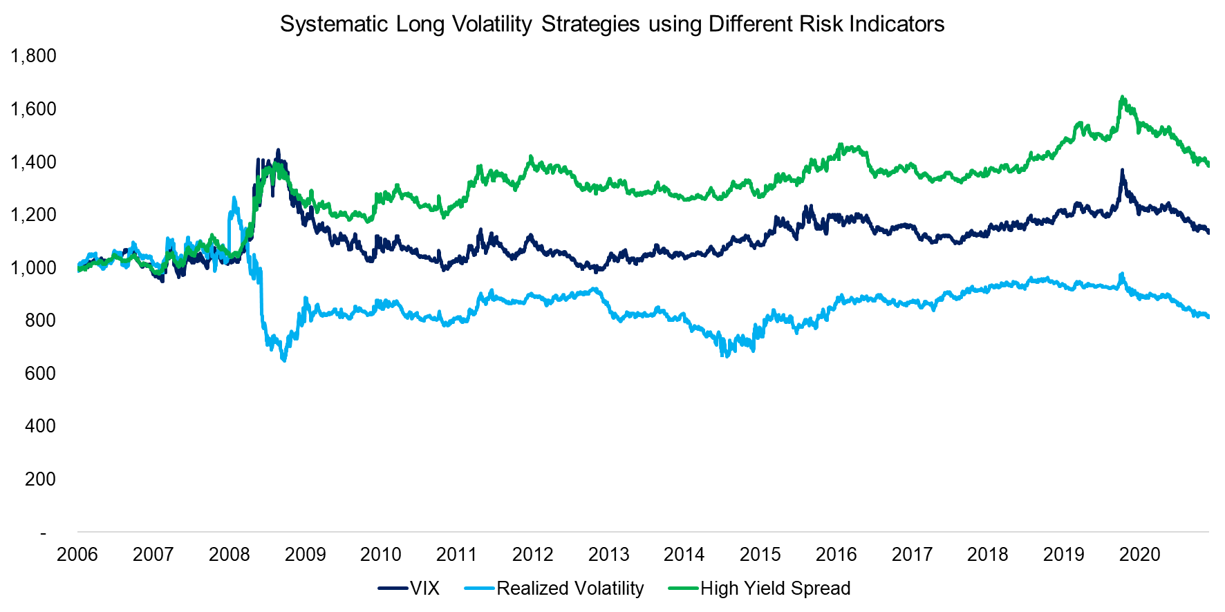 Systematic Long Volatility Strategies using Different Risk Indicators