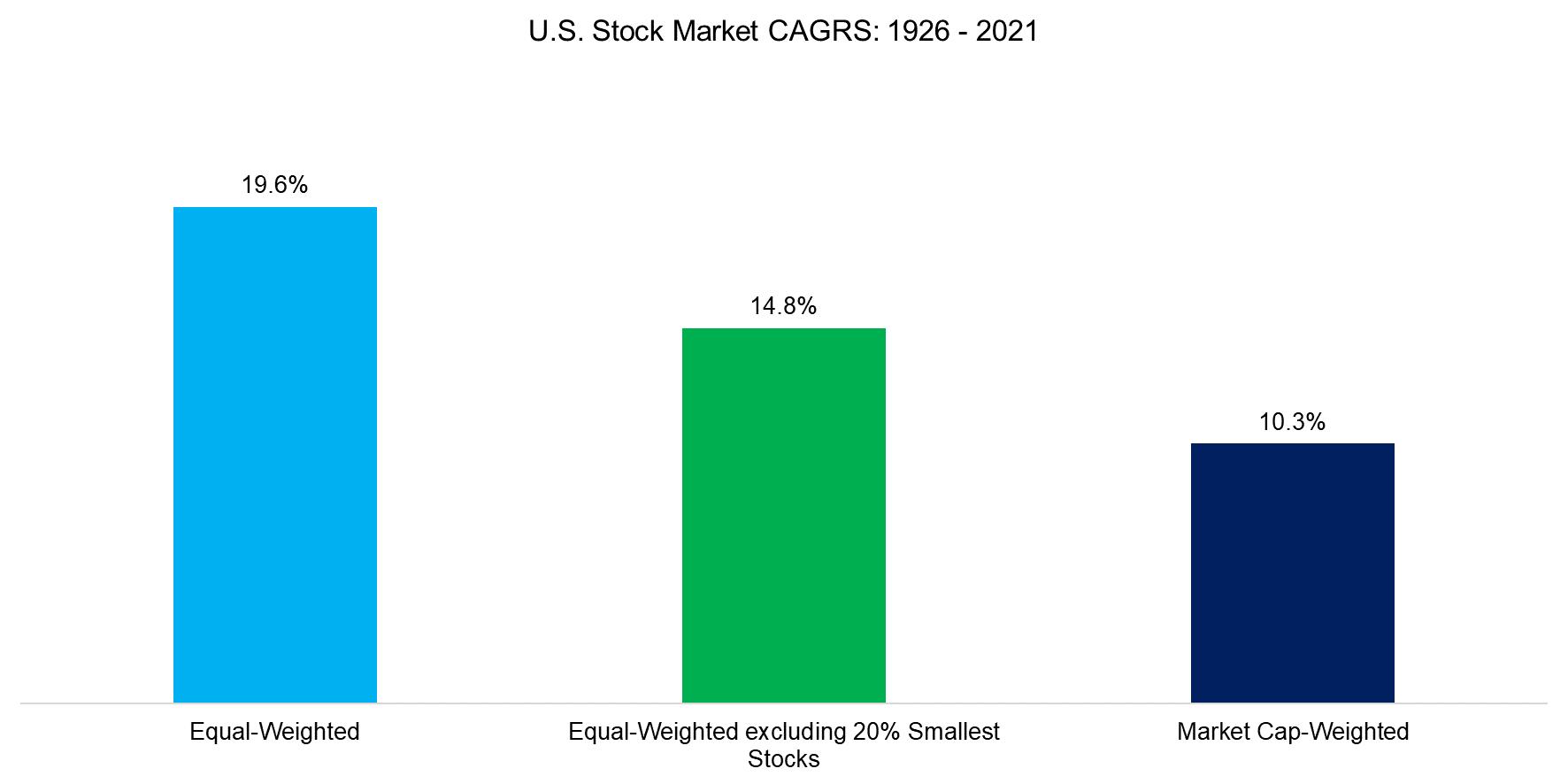 U.S. Stock Market CAGRS 1926 - 2021