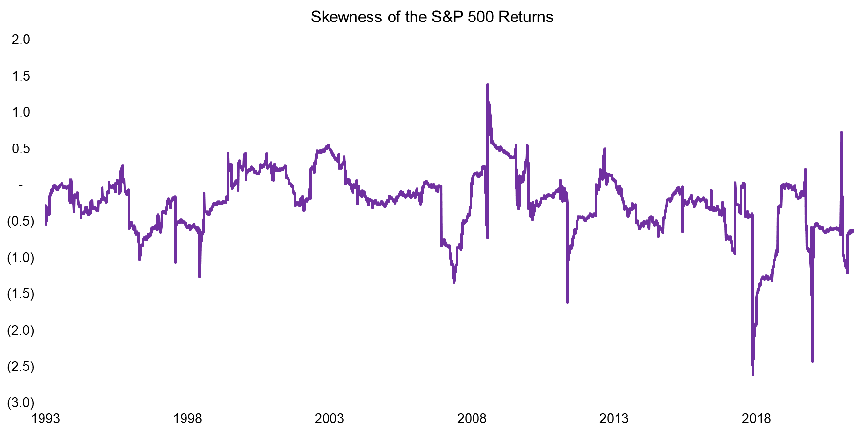 Skewness of the S&P 500 Returns