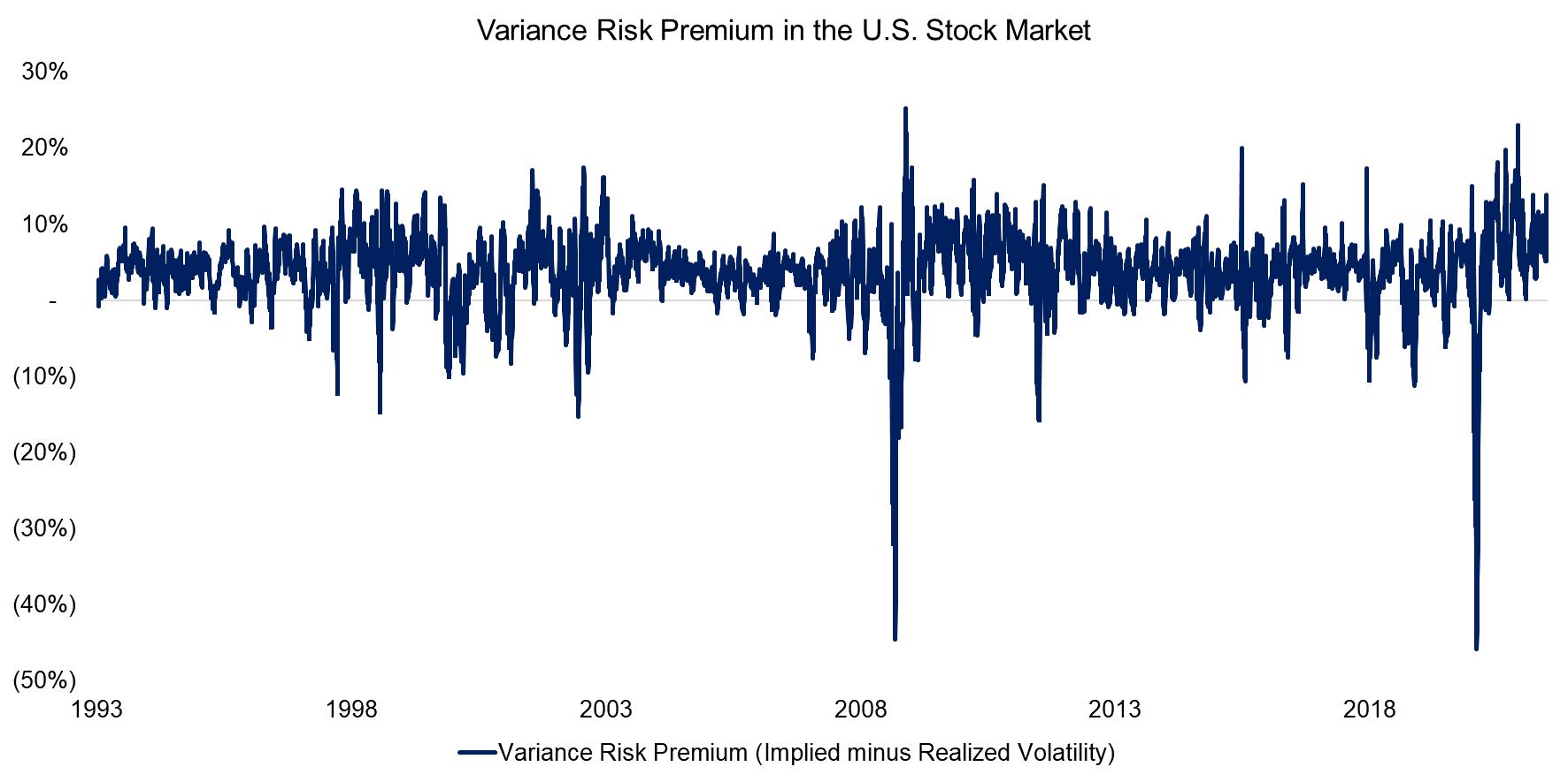 Variance Risk Premium in the U.S. Stock Market